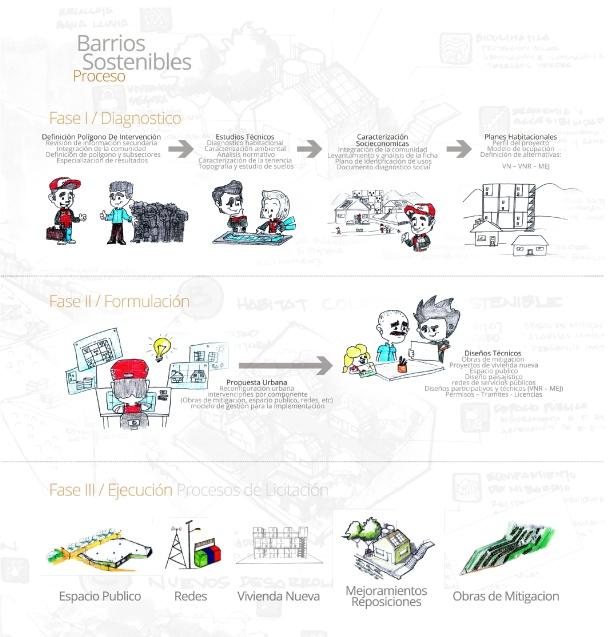 Amplía la imagen para conocer las fases del proyecto en detalle